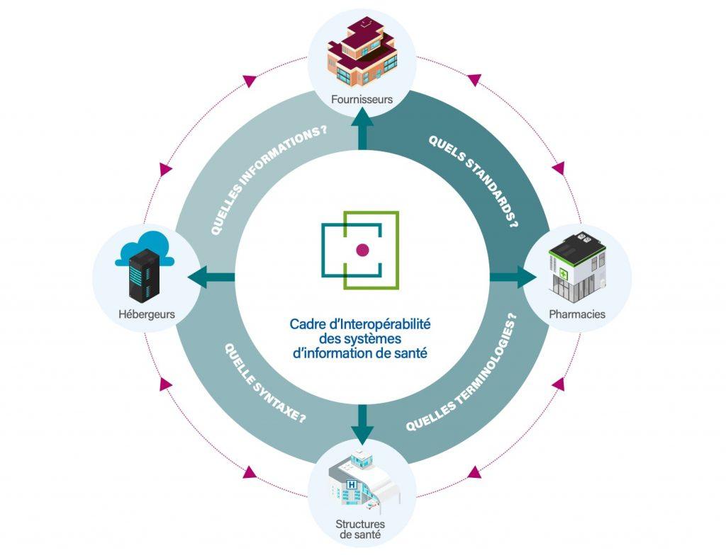 Cadre d'Interopérabilité des Systèmes d'Information de Santé (CI-SIS)